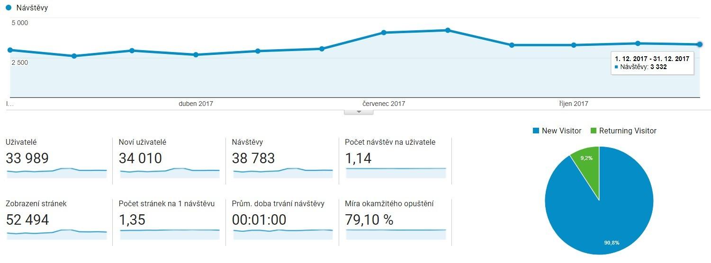 Návštěvnost webu MokréČištěníKoberců.cz za rok 2017